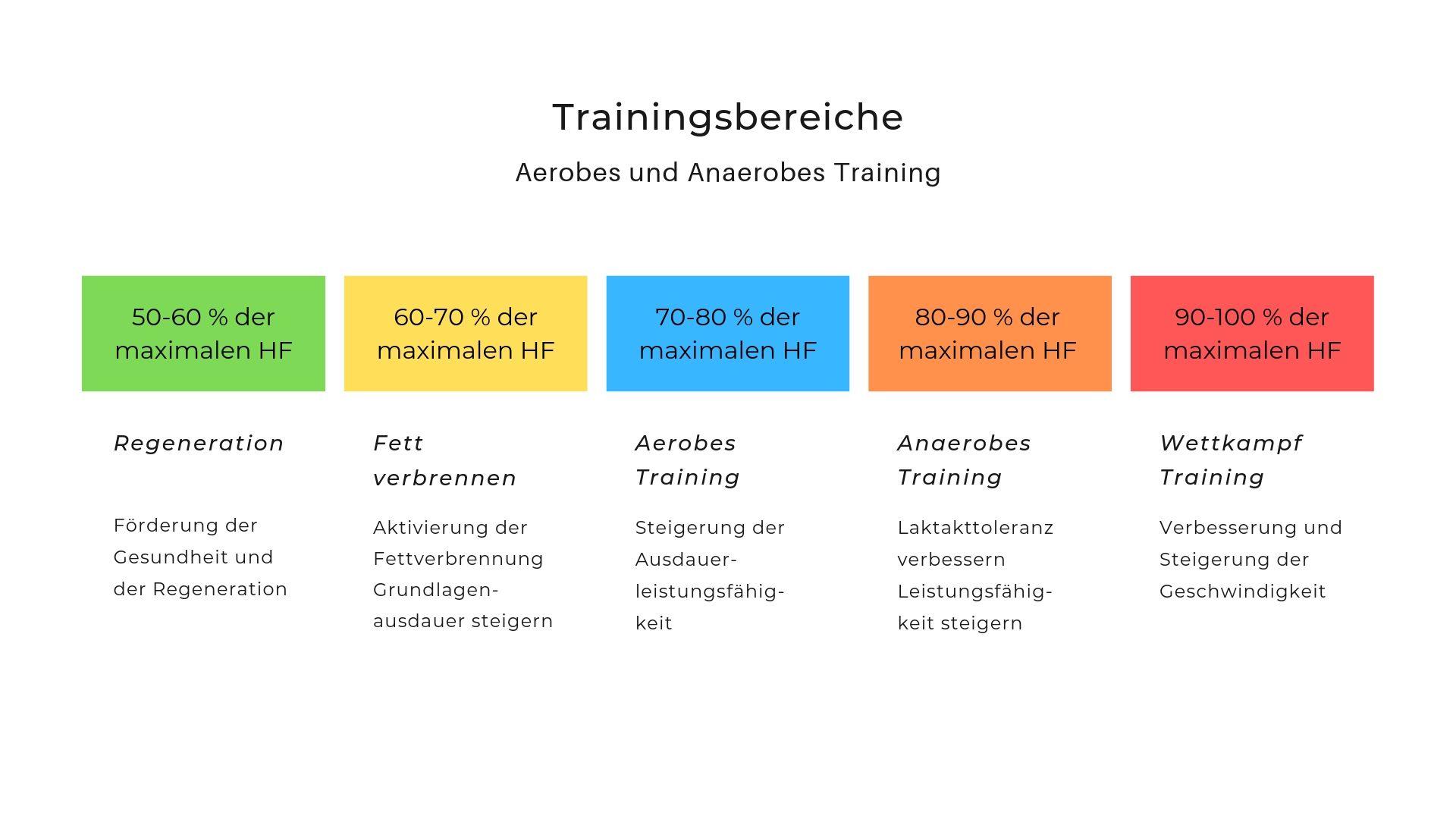 Trainingsbereiche